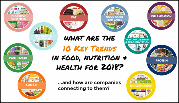 10 Key Trends in Food, Nutrition & Health for 2018
