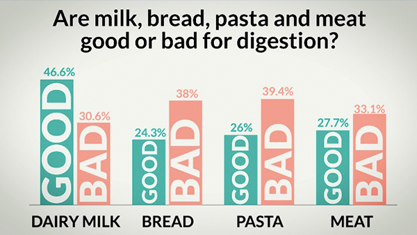 Are milk, bread, pasta and meat good or bad for digestion?