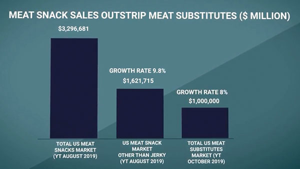 Meat snack sales outstrip meat substitutes