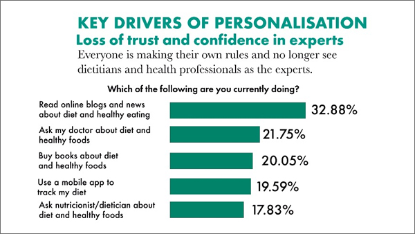 Key Drivers of Personalisation